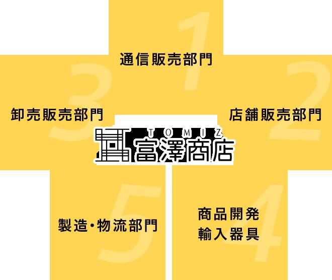 富澤商店本部業務(通信販売部門、店舗販売部門、卸売販売部門、商品開発・輸入器具部門、製造・物流部門)