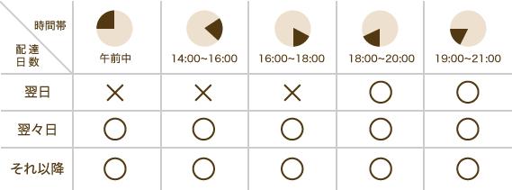 ヤマト運輸の時間帯区分