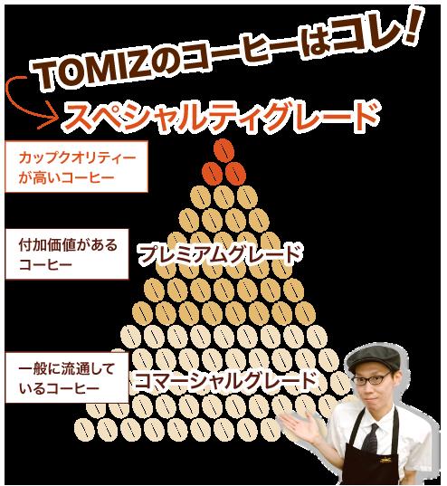 グレードのピラミッド