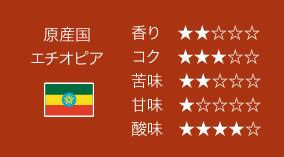 原産国:エチオピア