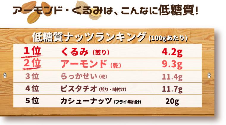 アーモンド・くるみは、こんなに低糖質!低糖質ナッツランキング(100gあたり)