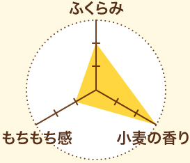 リスドォルのグラフ