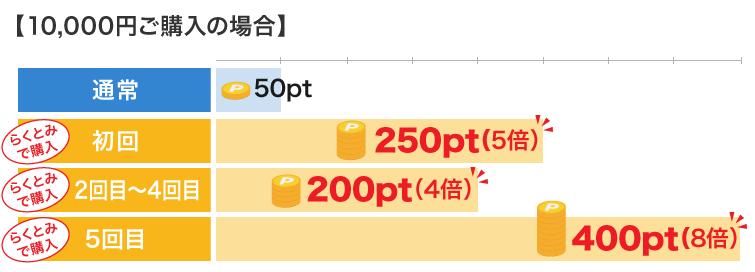 10,000円ご購入の場合